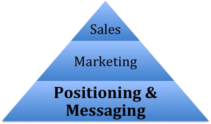 Positioning & Messaging Pyramid